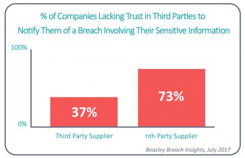 Third Party Risk Trust Statisitics