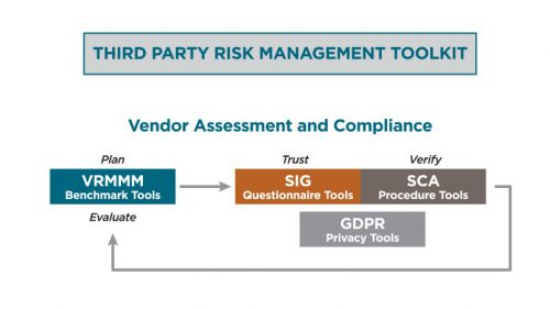 Shared Assessments 2019 Third Party Risk Management Toolkit