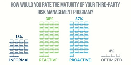 ProcessUnity third party risk program maturity poll