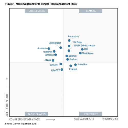ProcessUnity Gartner IT Vendor Risk MQ 2019