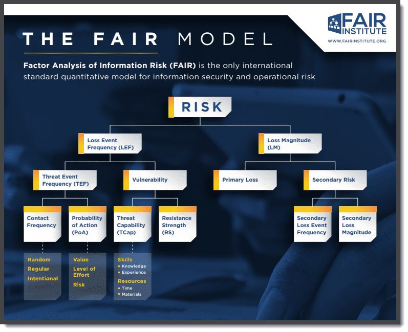 Diagram of FAIR Model for Risk Management
