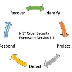 NIST Cyber Security Framework Version 1.1