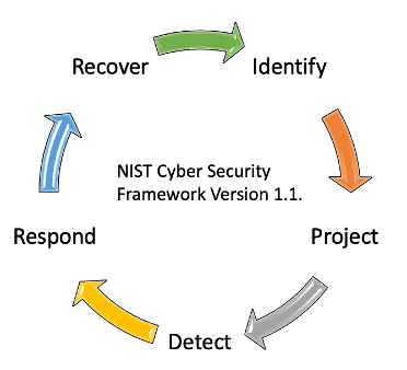 NIST Cyber Security Framework Version 1.1