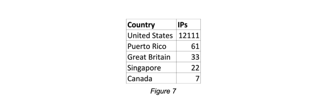 POS Cybersecurity Research Figure 7