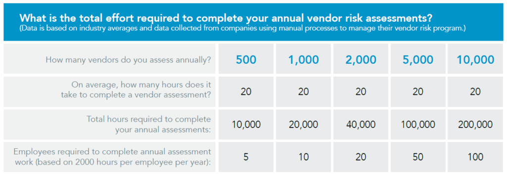Table showing total effort required to complete vendor risk assessments grouped by number of vendors assessed
