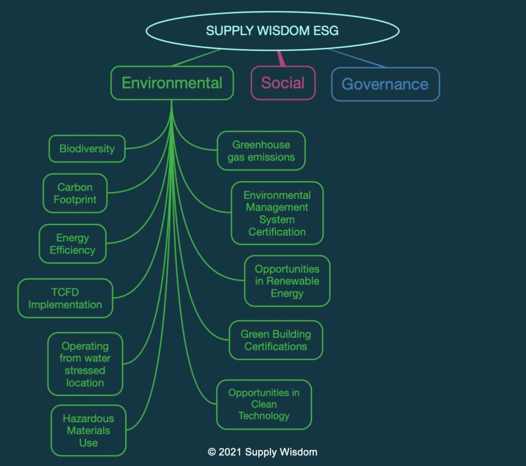 Supply Wisdom ESG Third Party Risk Environmental Module