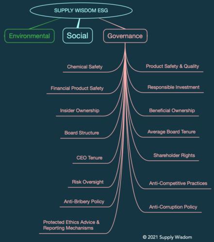 Supply Wisdom ESG Third Party Risk Governance Module
