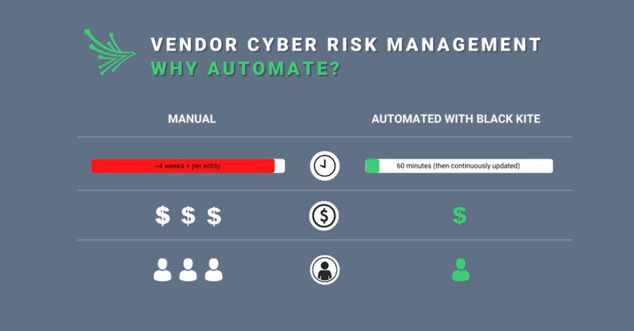 TPRM automation can transform Your Third-Party Cyber Risk Management Strategy